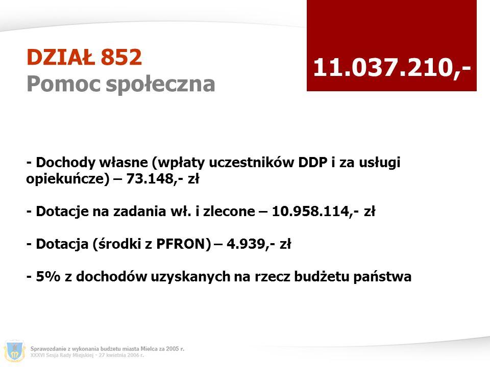 DZIAŁ 852 Pomoc społeczna 11.037.210,- - Dochody własne (wpłaty uczestników DDP i za usługi opiekuńcze) – 73.148,- zł - Dotacje na zadania wł.