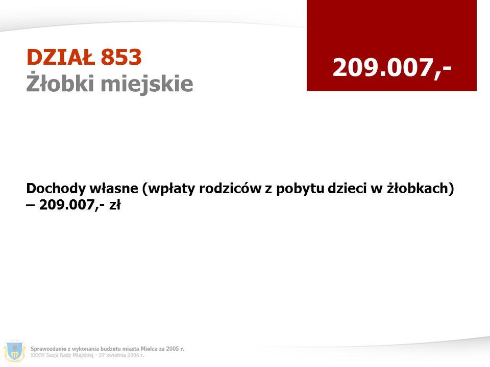 DZIAŁ 853 Żłobki miejskie 209.007,- Dochody własne (wpłaty rodziców z pobytu dzieci w żłobkach) – 209.007,- zł