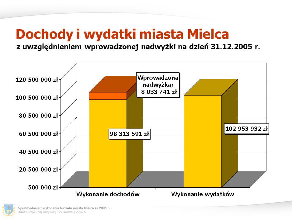Wydatki budżetu miasta Mielca w 2005 r.