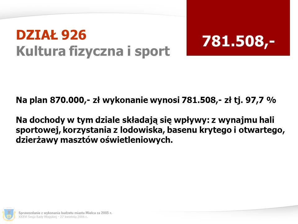 DZIAŁ 926 Kultura fizyczna i sport 781.508,- Na plan 870.000,- zł wykonanie wynosi 781.508,- zł tj.