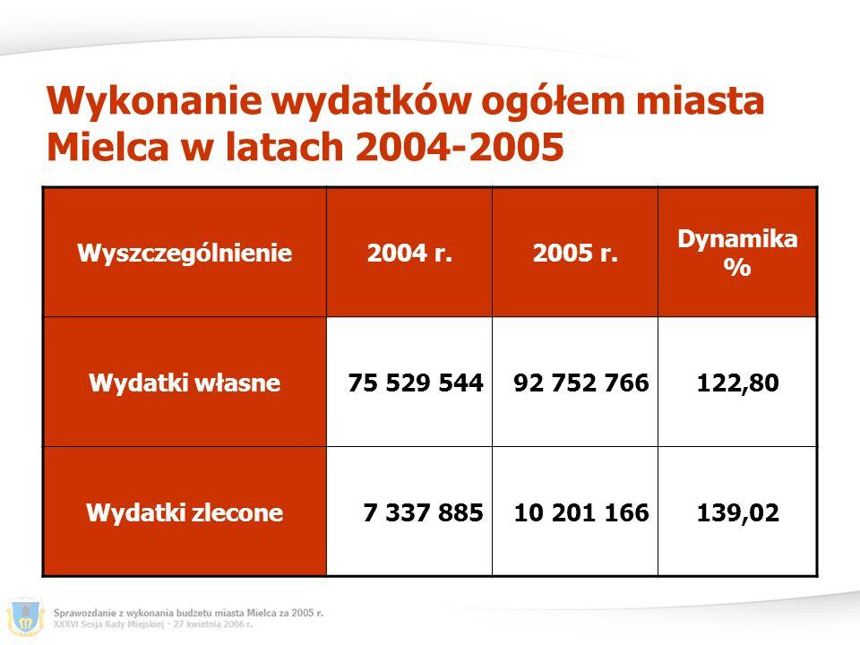 Wykonanie wydatków ogółem miasta Mielca w latach 2004-2005 Wyszczególnienie2004 r.2005 r.