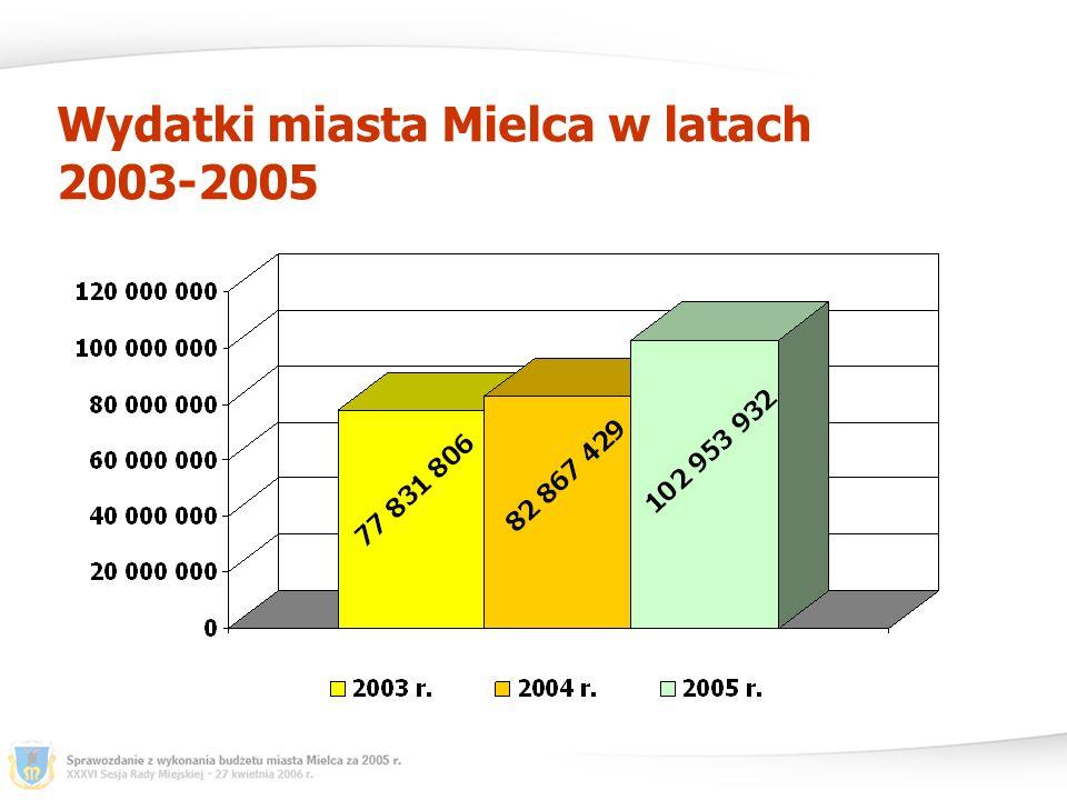 Wydatki miasta Mielca w latach 2003-2005
