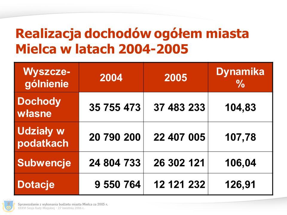 Realizacja dochodów ogółem miasta Mielca w latach 2004-2005 Wyszcze- gólnienie 20042005 Dynamika % Dochody własne 35 755 47337 483 233104,83 Udziały w podatkach 20 790 20022 407 005107,78 Subwencje24 804 73326 302 121106,04 Dotacje9 550 76412 121 232126,91