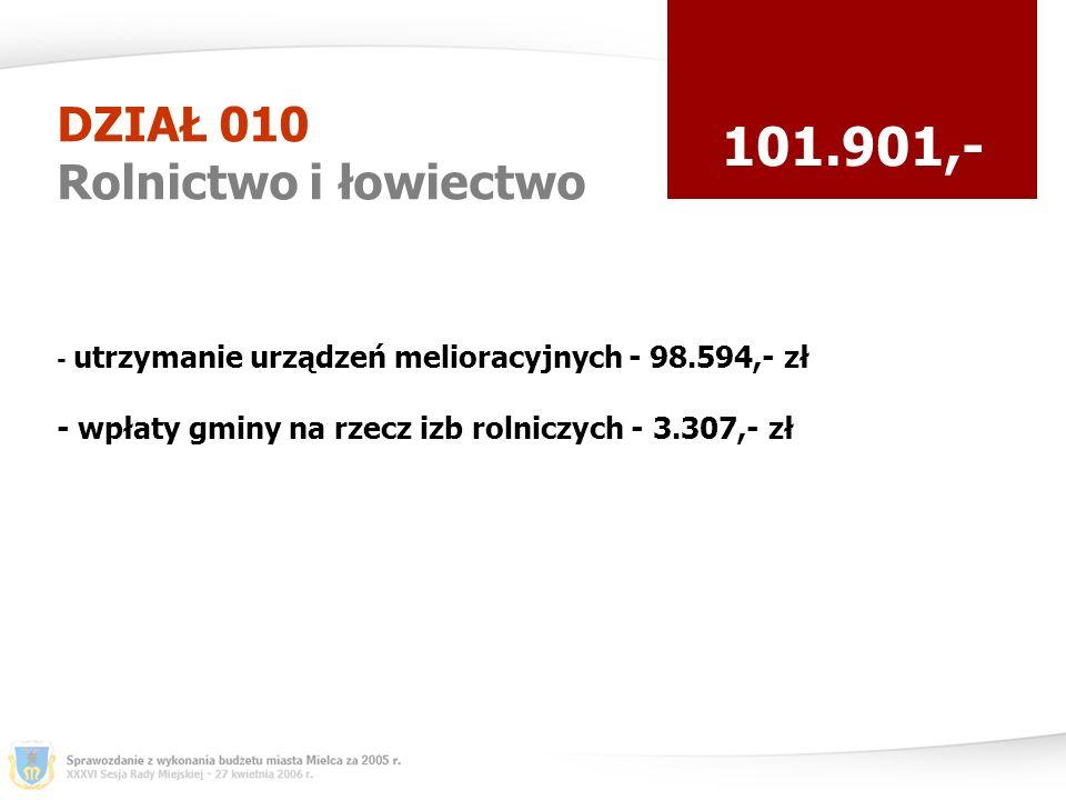 DZIAŁ 010 Rolnictwo i łowiectwo 101.901,- - utrzymanie urządzeń melioracyjnych - 98.594,- zł - wpłaty gminy na rzecz izb rolniczych - 3.307,- zł