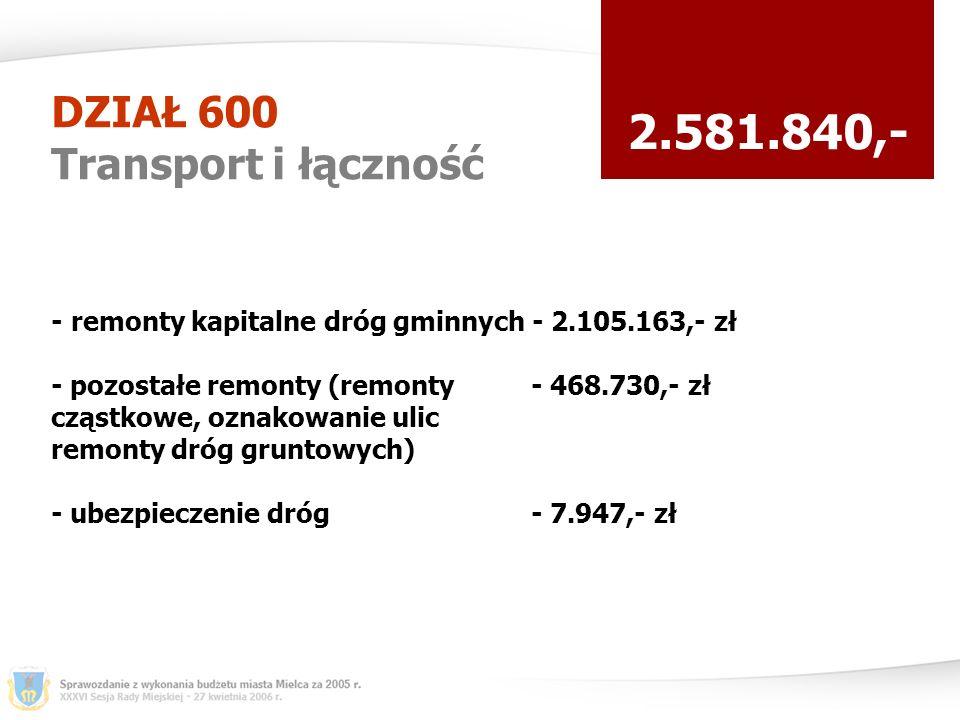 DZIAŁ 600 Transport i łączność 2.581.840,- - remonty kapitalne dróg gminnych - 2.105.163,- zł - pozostałe remonty (remonty - 468.730,- zł cząstkowe, oznakowanie ulic remonty dróg gruntowych) - ubezpieczenie dróg - 7.947,- zł