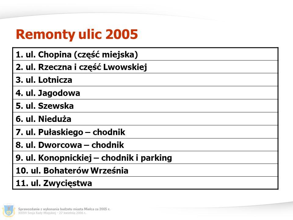 Remonty ulic 2005 1. ul. Chopina (część miejska) 2.