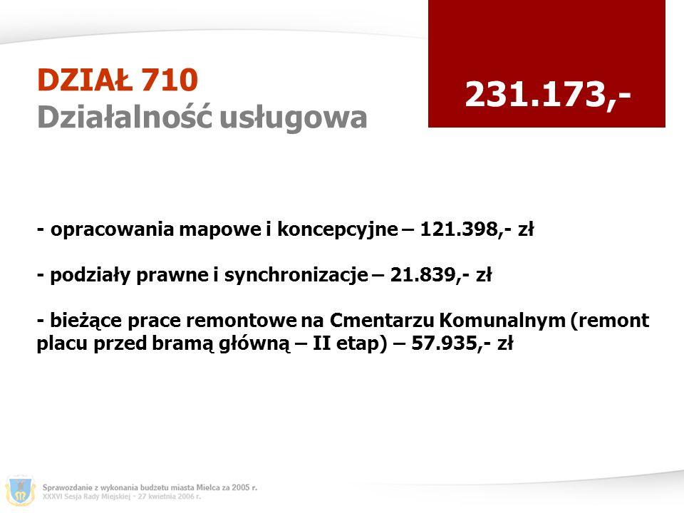 DZIAŁ 710 Działalność usługowa 231.173,- - opracowania mapowe i koncepcyjne – 121.398,- zł - podziały prawne i synchronizacje – 21.839,- zł - bieżące prace remontowe na Cmentarzu Komunalnym (remont placu przed bramą główną – II etap) – 57.935,- zł
