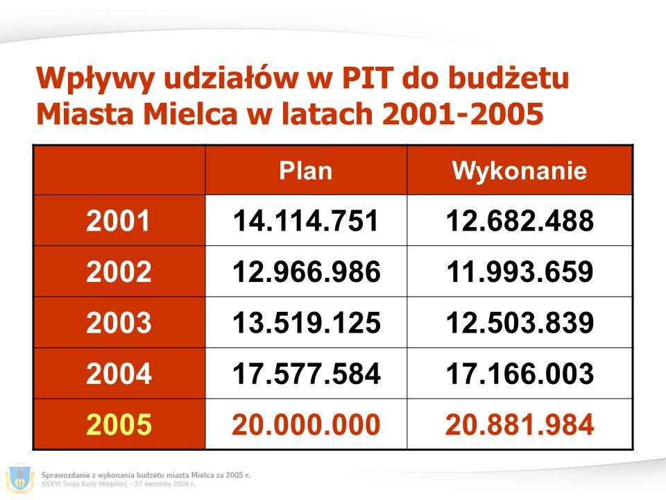 Wpływy udziałów w PIT do budżetu Miasta Mielca w latach 2001-2005 PlanWykonanie 200114.114.75112.682.488 200212.966.98611.993.659 200313.519.12512.503.839 200417.577.58417.166.003 200520.000.00020.881.984
