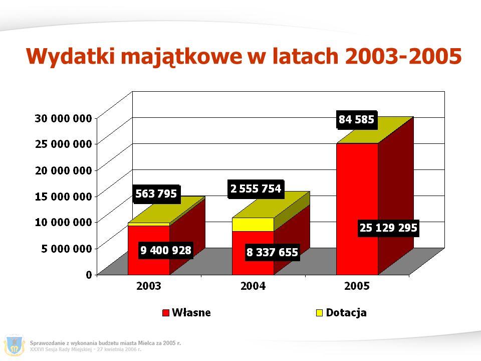 Wydatki majątkowe w latach 2003-2005