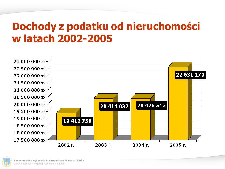 Dochody miasta Mielca za rok 2005