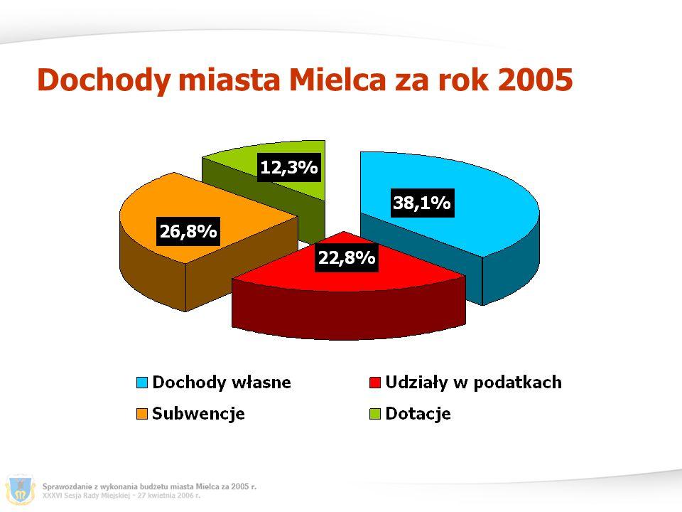 Inwestycje miasta Mielca - wydatki niewygasające z roku 2004 realizowane w 2005 r.