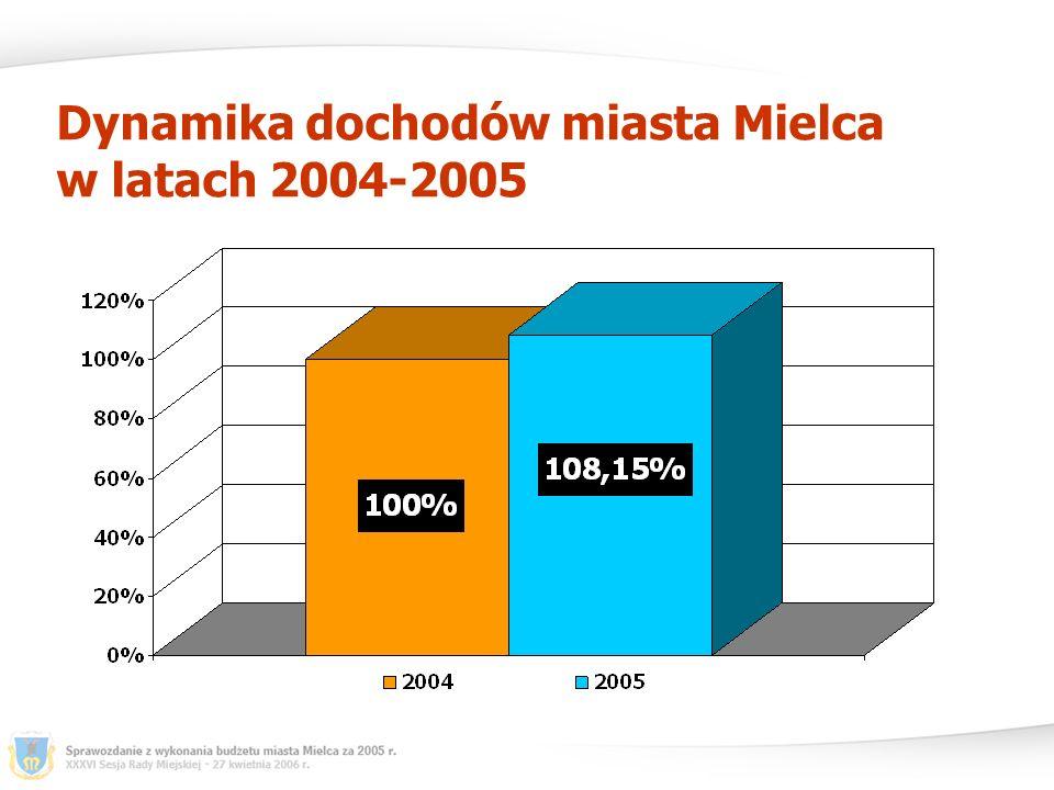 Dynamika dochodów miasta Mielca w latach 2004-2005