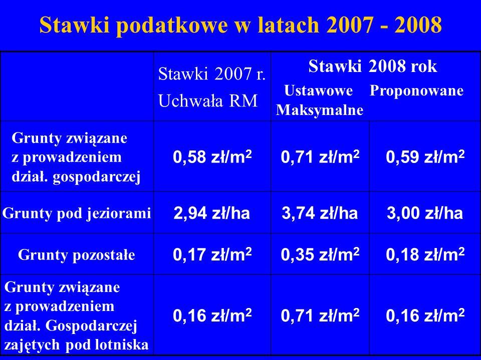 Stawki podatkowe w latach 2007 - 2008 Stawki 2007 r. Uchwała RM Stawki 2008 rok Ustawowe Proponowane Maksymalne Grunty związane z prowadzeniem dział.