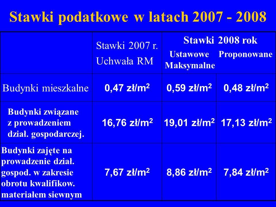 Stawki podatkowe w latach 2007 - 2008 Stawki 2007 r. Uchwała RM Stawki 2008 rok Ustawowe Proponowane Maksymalne Budynki mieszkalne 0,47 zł/m 2 0,59 zł