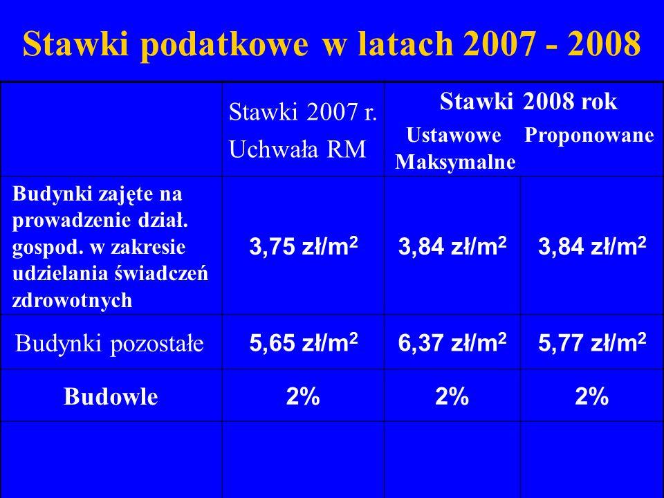 Stawki podatkowe w latach 2007 - 2008 Stawki 2007 r. Uchwała RM Stawki 2008 rok Ustawowe Proponowane Maksymalne Budynki zajęte na prowadzenie dział. g
