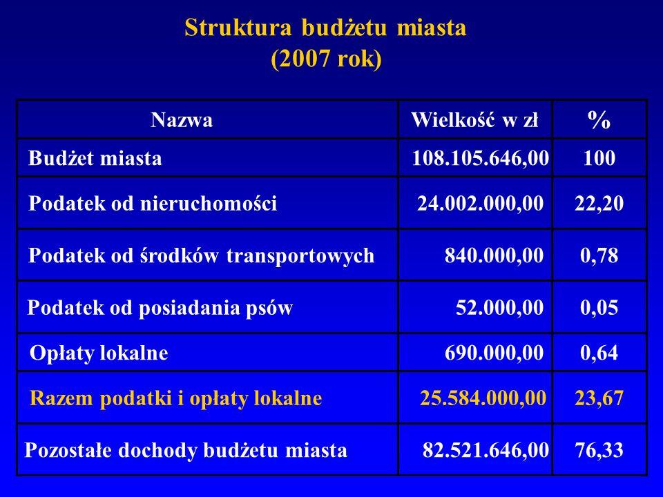 Struktura budżetu miasta (2007 rok) 76,33 82.521.646,00 25.584.000,00 690.000,00 52.000,00 840.000,00 24.002.000,00 108.105.646,00 Pozostałe dochody b