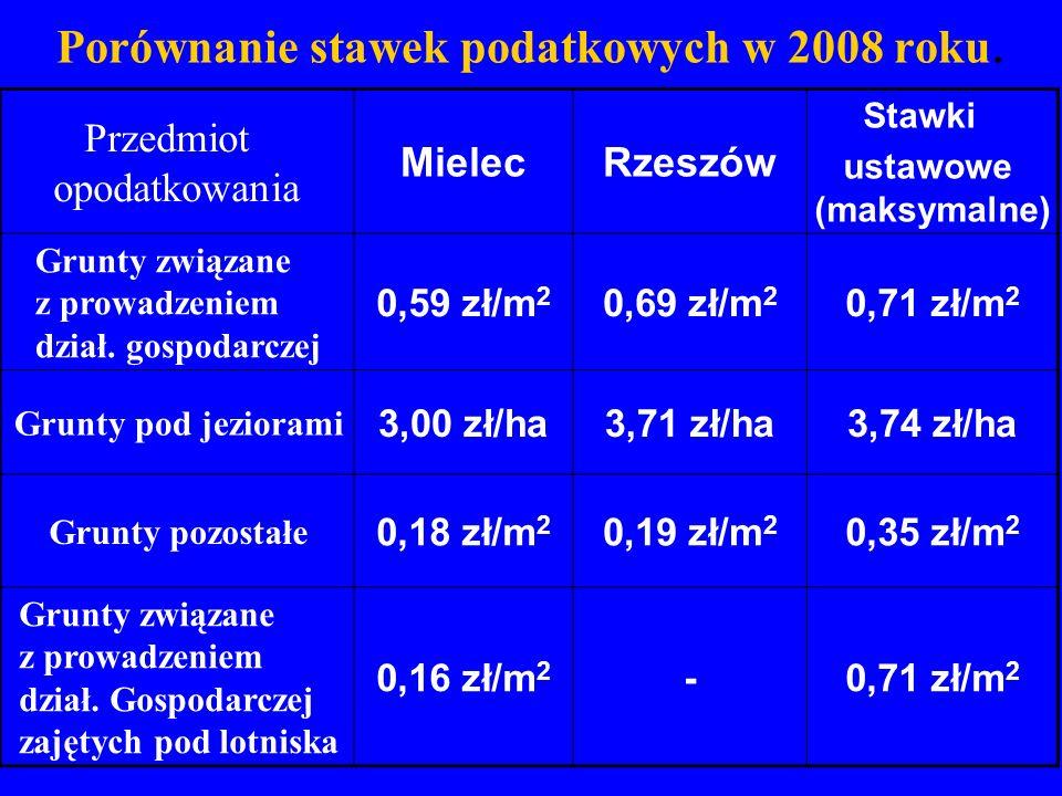 Porównanie stawek podatkowych w 2008 roku. Przedmiot opodatkowania MielecRzeszów Stawki ustawowe (maksymalne) Grunty związane z prowadzeniem dział. go
