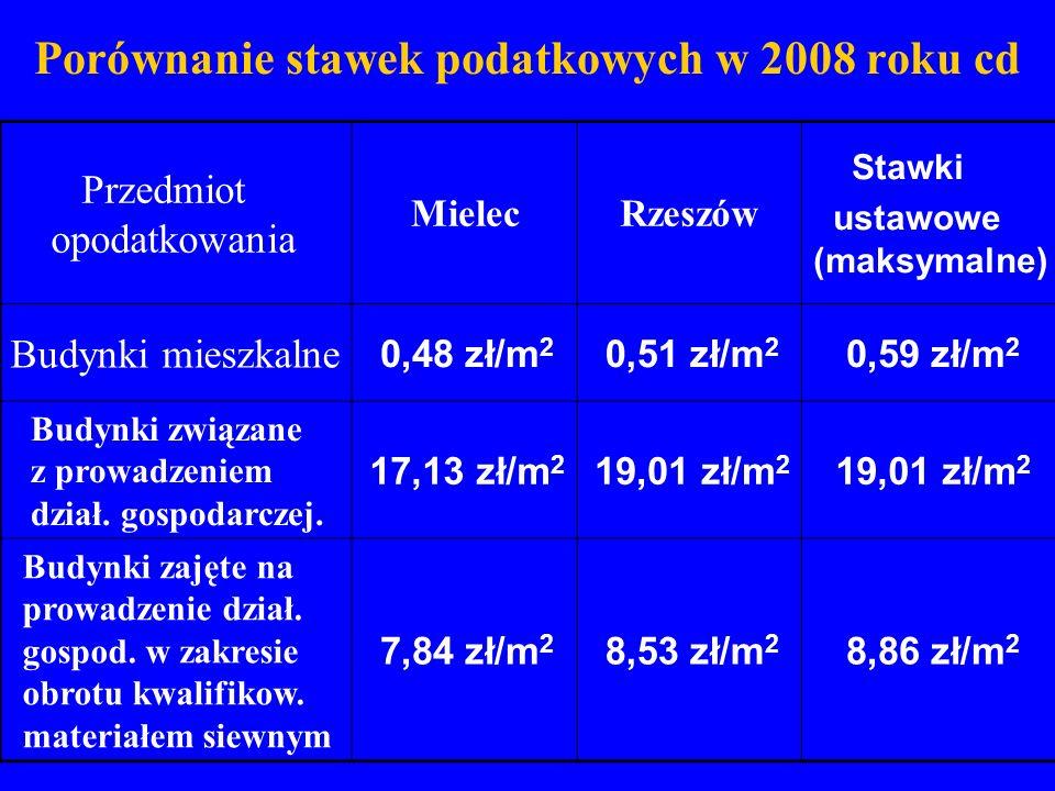 Porównanie stawek podatkowych w 2008 roku cd Przedmiot opodatkowania MielecRzeszów Stawki ustawowe (maksymalne) Budynki mieszkalne 0,48 zł/m 2 0,51 zł