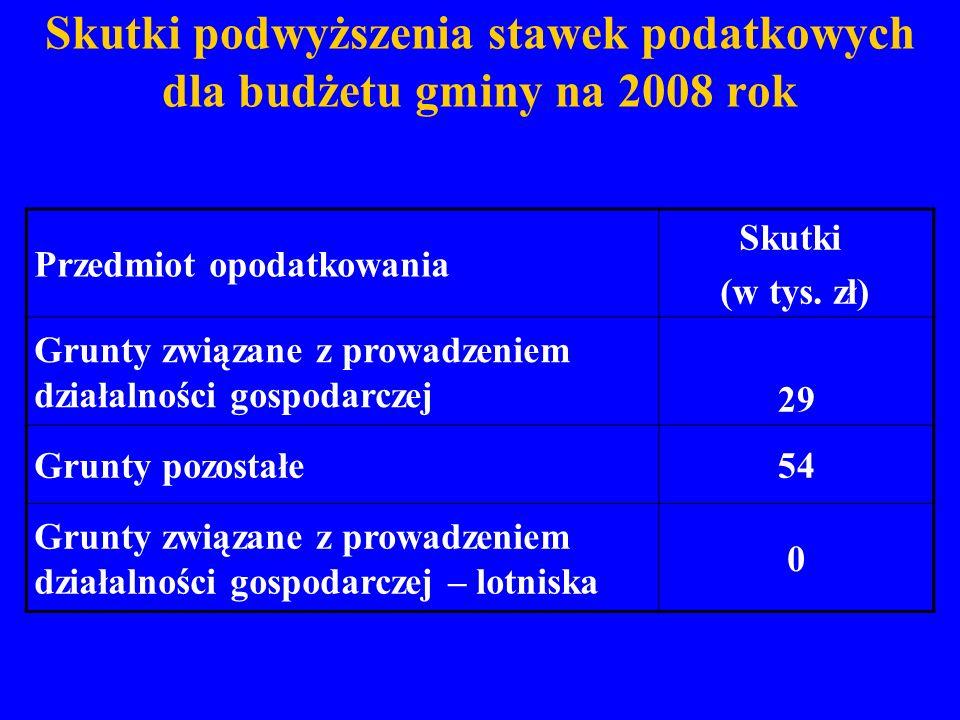 Skutki podwyższenia stawek podatkowych dla budżetu gminy na 2008 rok Przedmiot opodatkowania Skutki (w tys. zł) Grunty związane z prowadzeniem działal
