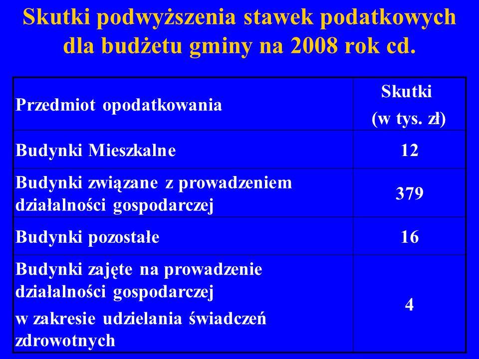 Skutki podwyższenia stawek podatkowych dla budżetu gminy na 2008 rok cd. Przedmiot opodatkowania Skutki (w tys. zł) Budynki Mieszkalne12 Budynki związ