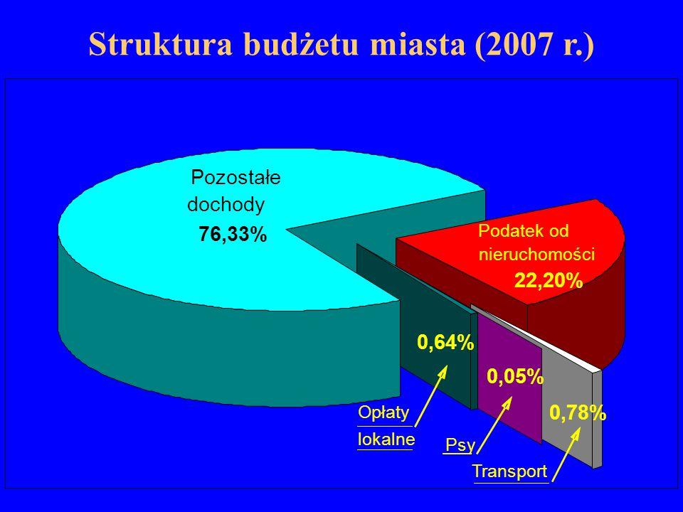 Struktura budżetu miasta (2007 r.) Podatek od nieruchomości 22,20% Pozostałe dochody 76,33% Opłaty lokalne 0,64% 0,05% Psy 0,78% Transport
