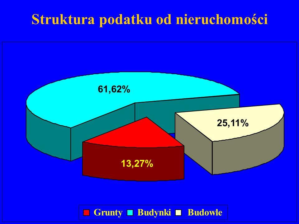 Struktura podatku od nieruchomości GruntyBudynkiBudowle 61,62% 25,11% 13,27%