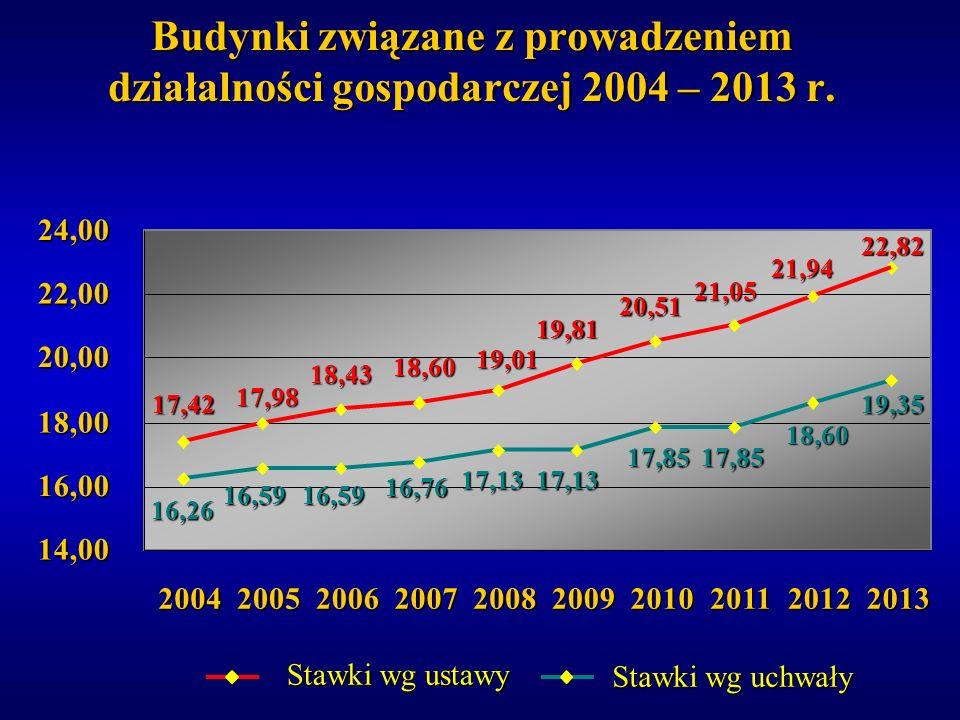Budynki związane z prowadzeniem działalności gospodarczej 2004 – 2013 r. 17,42 17,98 18,43 18,60 19,01 19,81 20,51 21,05 21,9422,82 16,26 16,5916,59 1