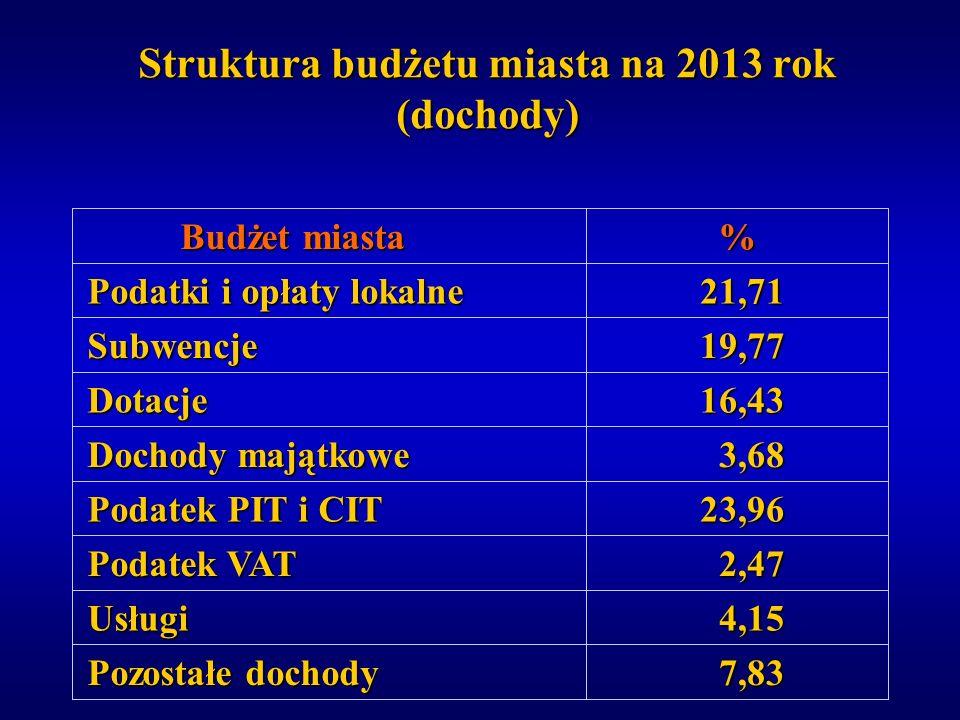 Struktura budżetu miasta na 2013 rok (dochody) 7,83 7,83 4,15 4,15 2,47 2,47 23,96 23,96 3,68 3,68 16,43 16,43 19,77 19,77 21,71 21,71 % Pozostałe doc