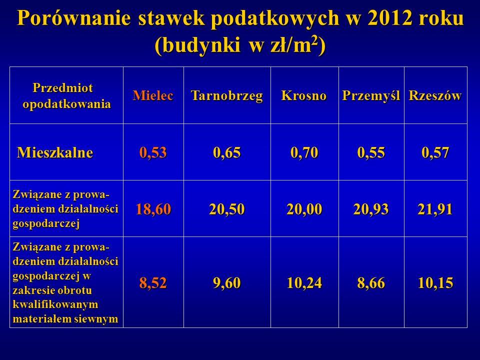 Porównanie stawek podatkowych w 2012 roku (budynki w zł/m 2 ) 10,158,6610,249,608,52 Związane z prowa- dzeniem działalności gospodarczej w zakresie ob