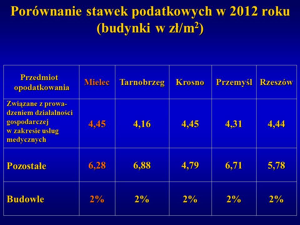 Porównanie stawek podatkowych w 2012 roku (budynki w zł/m 2 ) 2%2%2%2%2%Budowle 5,786,714,796,886,28Pozostałe 4,444,314,454,164,45 Związane z prowa- d