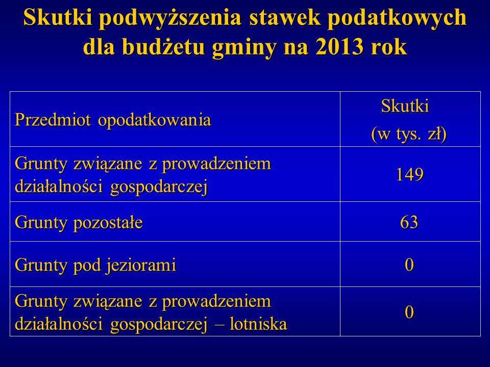Skutki podwyższenia stawek podatkowych dla budżetu gminy na 2013 rok 0 Grunty pod jeziorami 0 Grunty związane z prowadzeniem działalności gospodarczej
