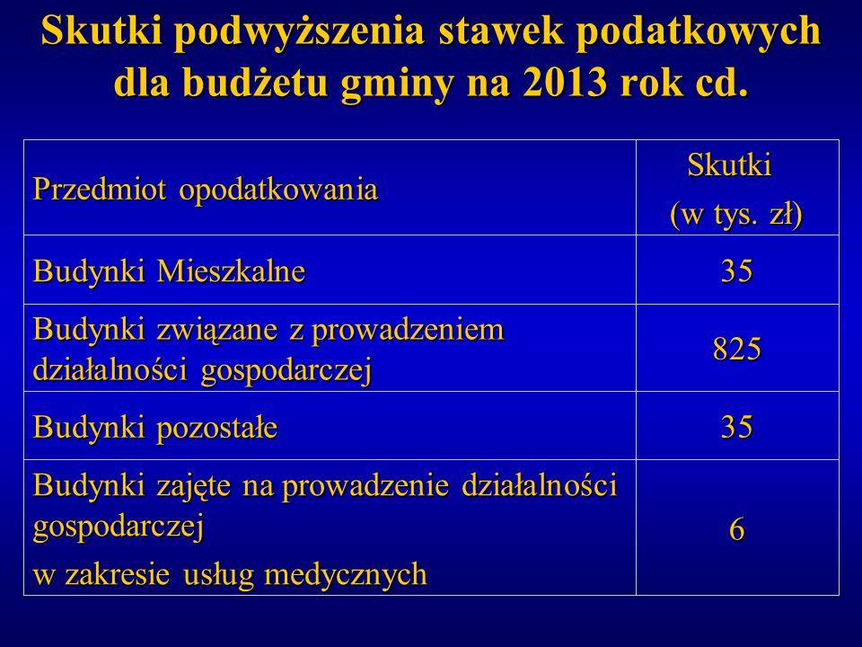 Skutki podwyższenia stawek podatkowych dla budżetu gminy na 2013 rok cd. Skutki Skutki (w tys. zł) Przedmiot opodatkowania 6 Budynki zajęte na prowadz