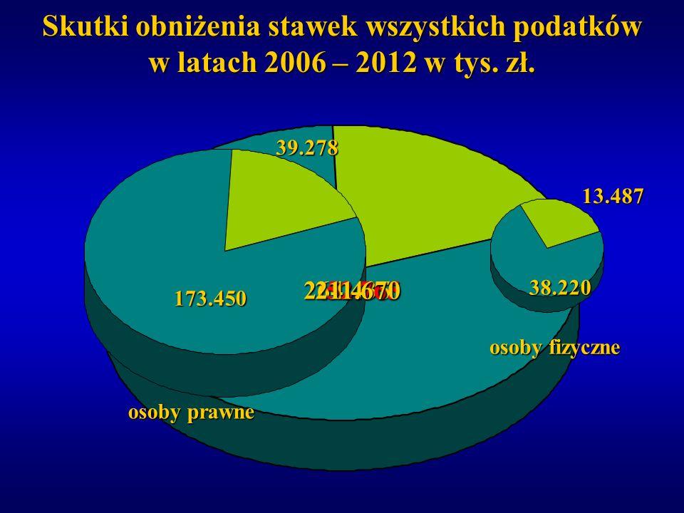 Skutki obniżenia stawek wszystkich podatków w latach 2006 – 2012 w tys. zł. 173.450 39.278 38.220 13.487 264.43552.765211.670 osoby prawne osoby fizyc