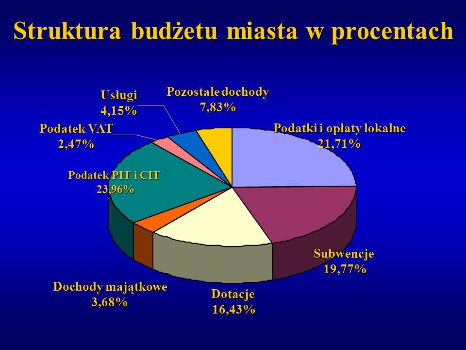 Struktura budżetu miasta w procentach Podatki i opłaty lokalne 21,71% Subwencje19,77% Dotacje16,43% Dochody majątkowe 3,68% Podatek PIT i CIT 23,96% P