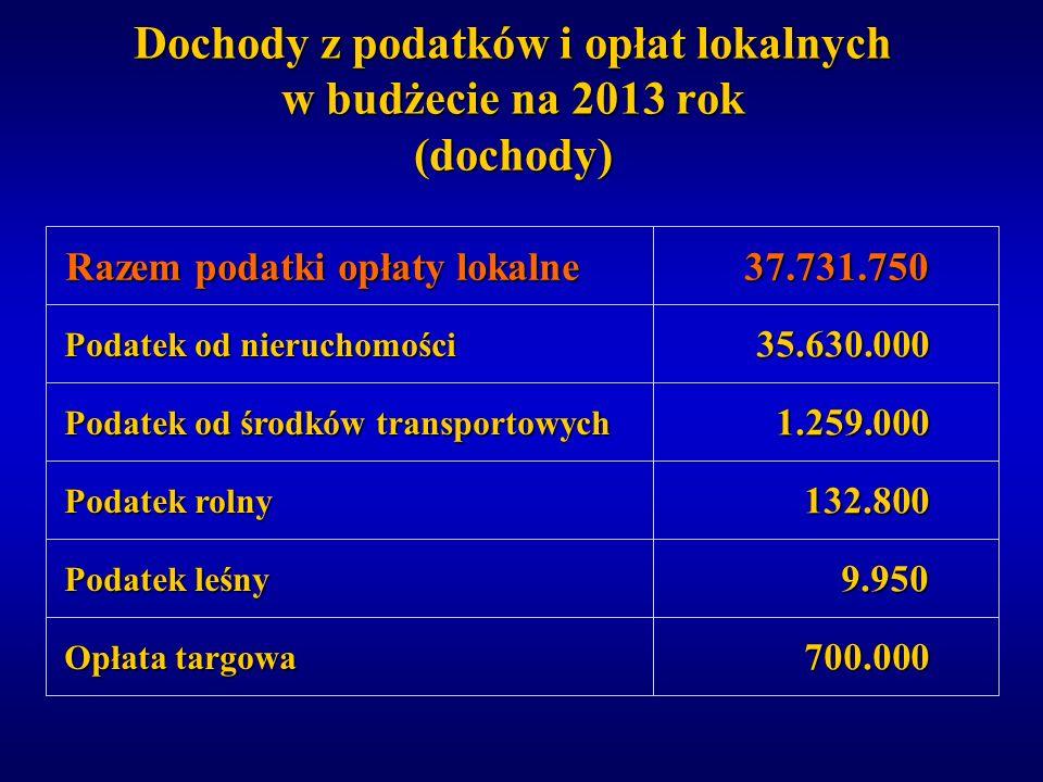 Dochody z podatków i opłat lokalnych w budżecie na 2013 rok (dochody) 700.000 700.000 9.950 9.950 132.800 132.800 1.259.000 1.259.000 35.630.000 35.63