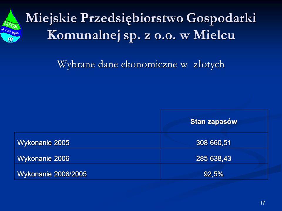 17 Miejskie Przedsiębiorstwo Gospodarki Komunalnej sp.