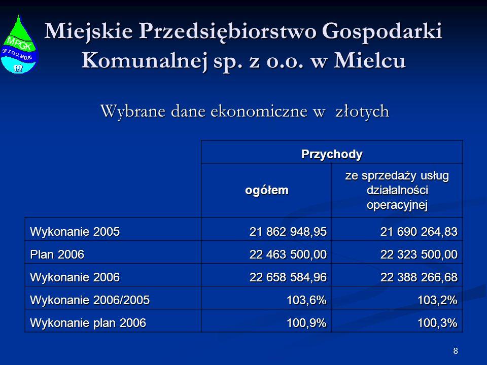 8 Miejskie Przedsiębiorstwo Gospodarki Komunalnej sp.