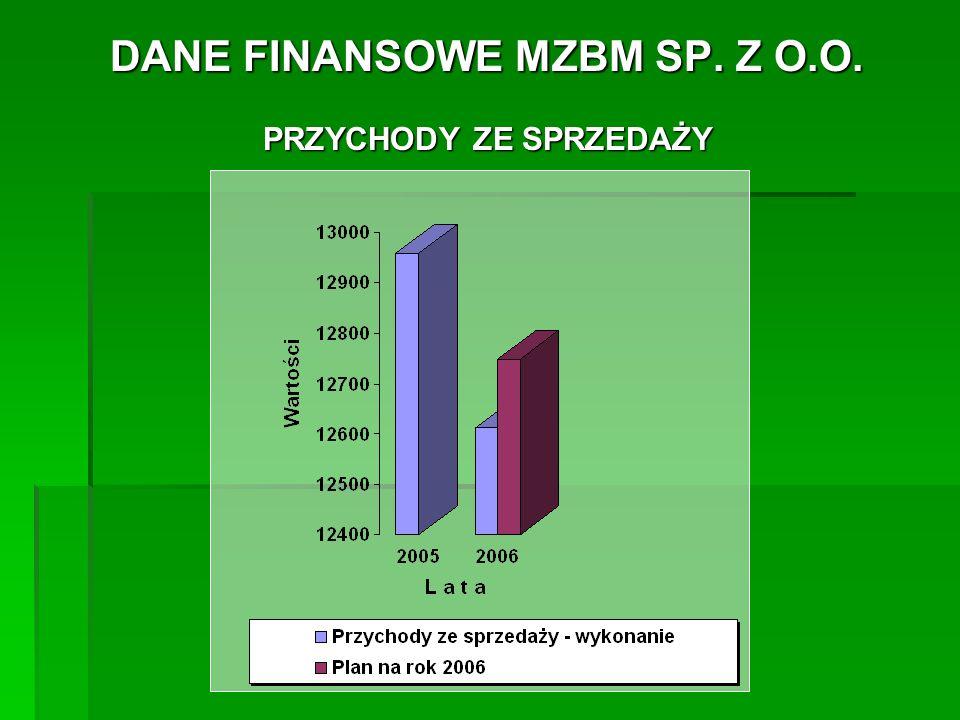 DANE FINANSOWE MZBM SP.Z O.O. KOSZTY MZBM SP. Z O.O.