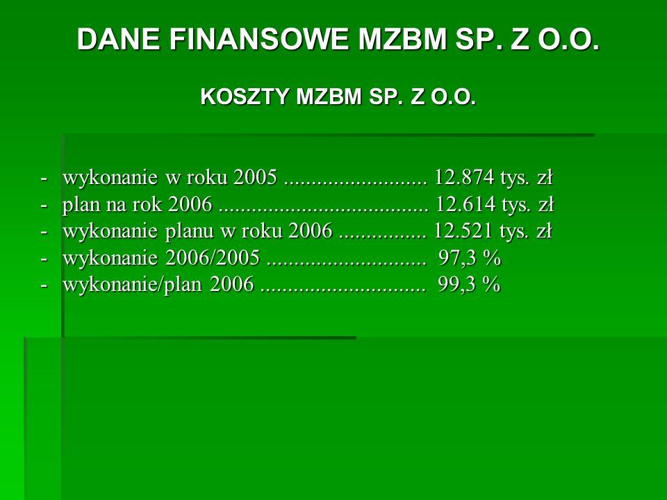 DANE FINANSOWE MZBM SP. Z O.O. KOSZTY MZBM SP. Z O.O.