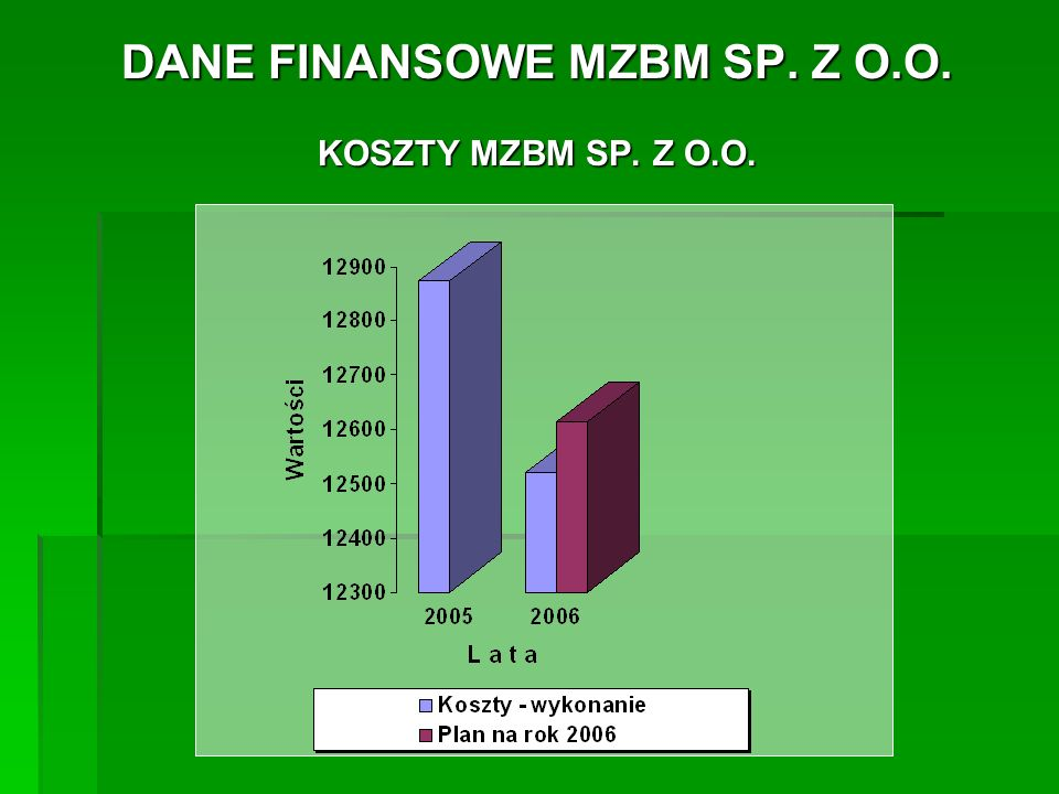 DANE FINANSOWE MZBM SP.Z O.O. WYNIK FINANSOWY BRUTTO -wykonanie w roku 2005....................
