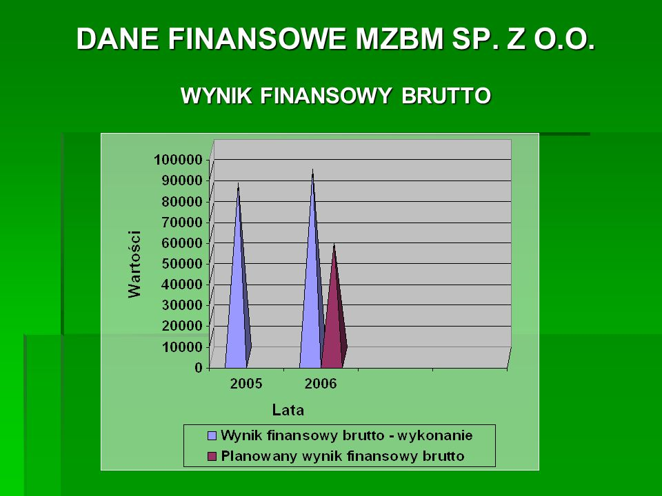 DANE FINANSOWE MZBM SP.Z O.O. WYNIK FINANSOWY NETTO -wykonanie w roku 2005....................