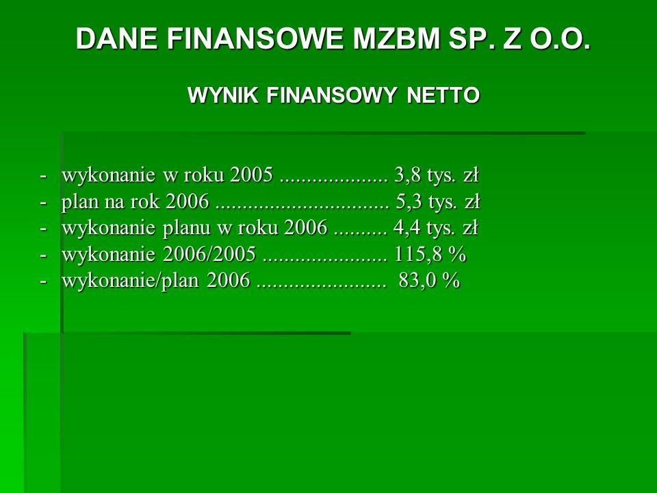 DANE FINANSOWE MZBM SP. Z O.O. WYNIK FINANSOWY NETTO