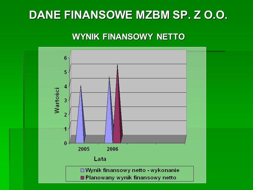 DANE FINANSOWE MZBM SP.Z O.O. STAN NALEŻNOŚCI na dzień 31.12.