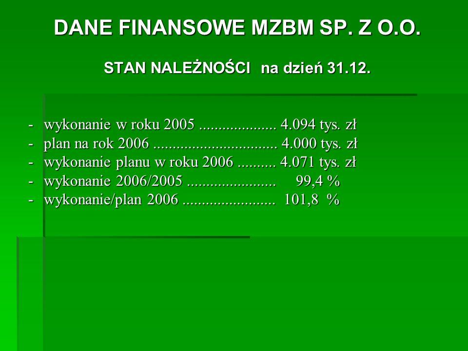 DANE FINANSOWE MZBM SP. Z O.O. STAN NALEŻNOŚCI na dzień 31.12.