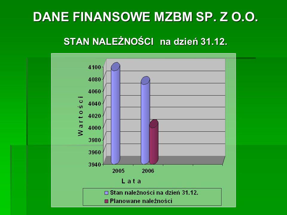 DANE FINANSOWE MZBM SP.Z O.O. STAN ZAPASÓW na dzień 31.12.