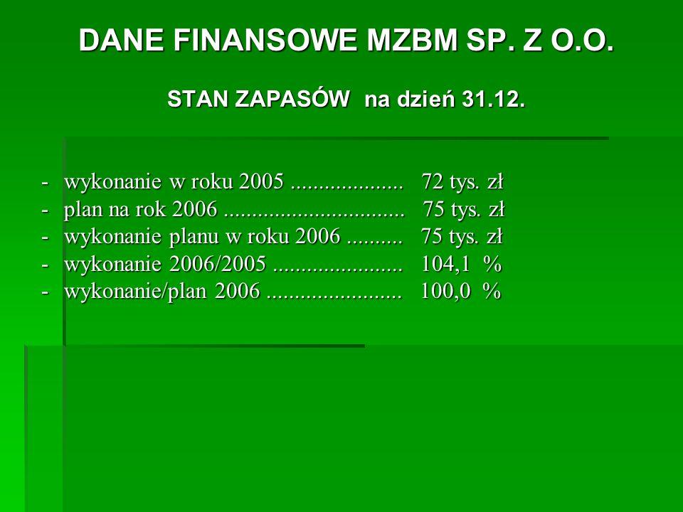 DANE FINANSOWE MZBM SP. Z O.O. STAN ZAPASÓW na dzień 31.12.