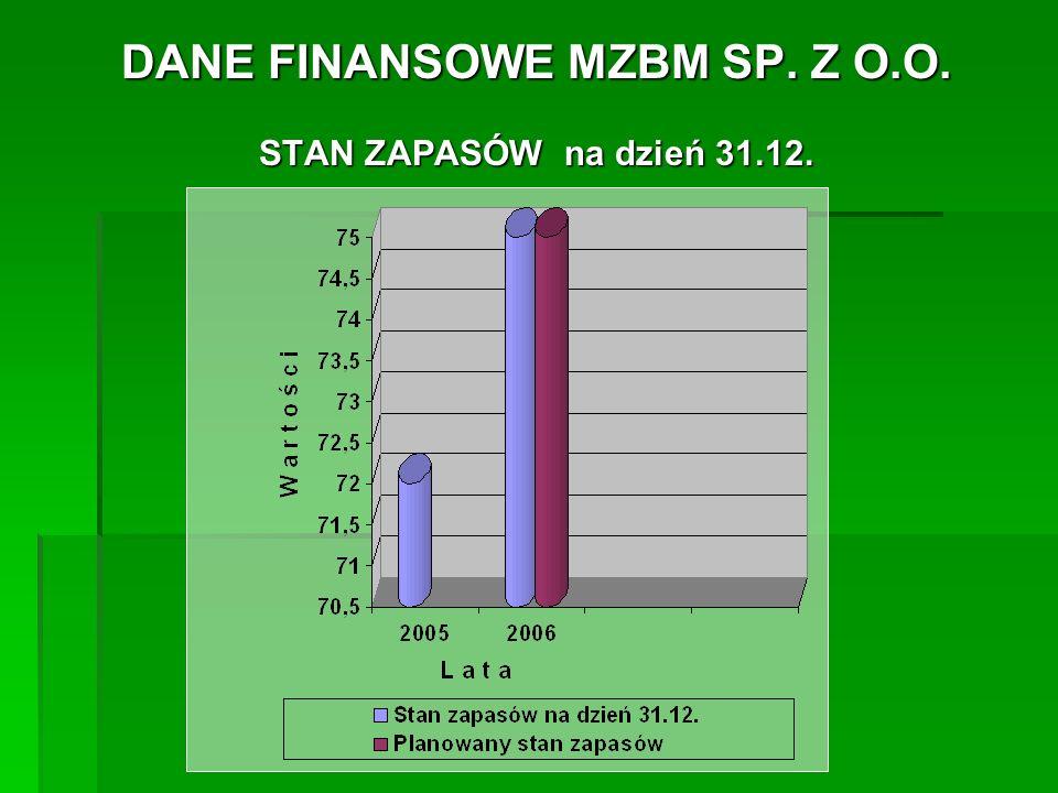 DANE FINANSOWE MZBM SP.Z O.O. STAN ZOBOWIĄZAŃ na dzień 31.12.
