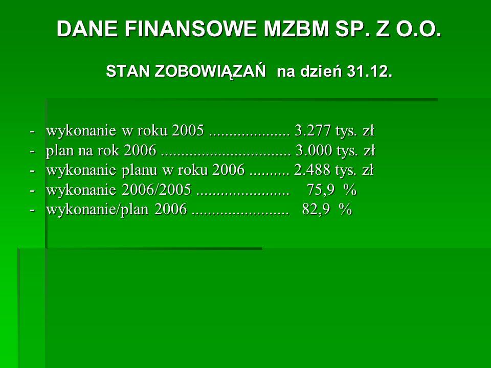 DANE FINANSOWE MZBM SP. Z O.O. STAN ZOBOWIĄZAŃ na dzień 31.12.