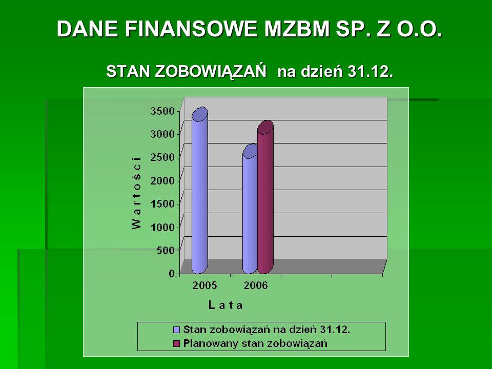 DANE FINANSOWE MZBM SP.Z O.O.