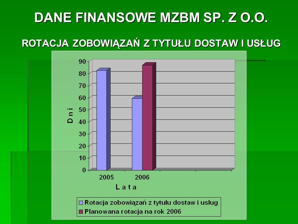 DANE FINANSOWE MZBM SP.Z O.O. STRUKTURA NALEŻNOŚCI -wykonanie w roku 2005....................